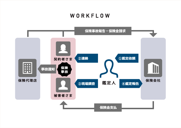 WORKFLOW(図)